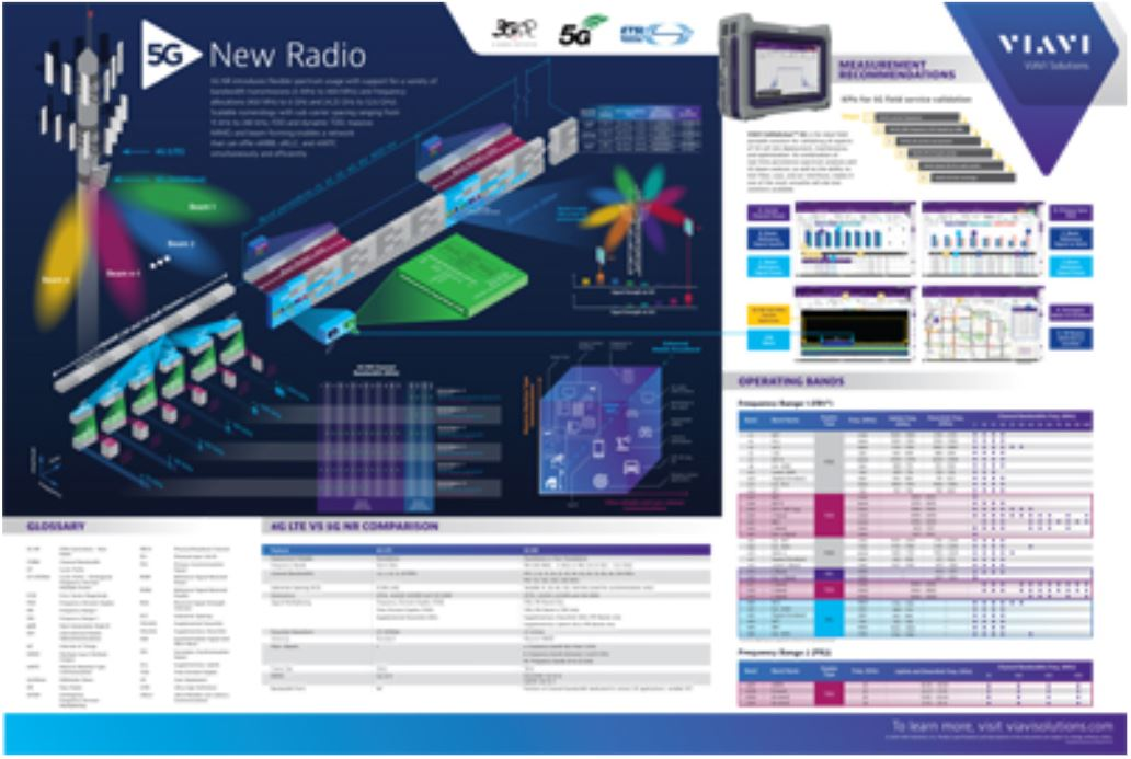 The VIAVI 5G NR Poster: The Essential Industry Reference